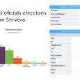 Aquestssónels resultatselectorals, oficials de les eleccions del 10 de novembre a Son Servera.