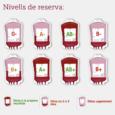 PròximaDonació de Sang serà al centre Sanitari de Cala Millor, el dimarts 11 d'octubrede 2016. Horari: de17.00a21.00hores. Aquestessónles reserves de sang que hi ha aquest cap de setmana a les […]
