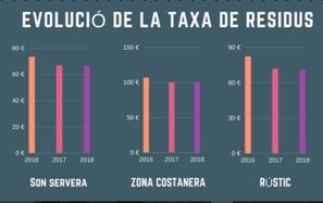 Taxa de Residus